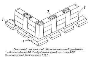 Схема устройства ленточного прерывистого фундамента.