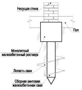 Схематичное изображение укладки железобетонной сваи