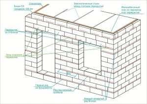 Схема армирования газобетонной кладки