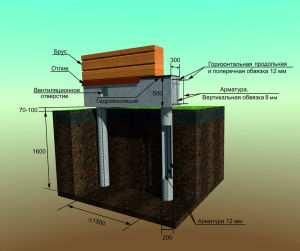 Схема фундамента свайно-ростверкового