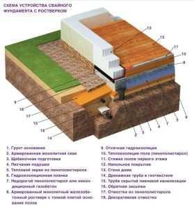 Вариант устройства свайного фундамента