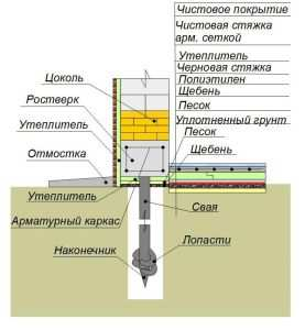 Схема утепления для свайного-винтовых фундаментов