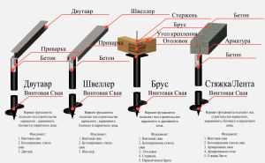 Схема вариантов свайно-винтовых фундаментов