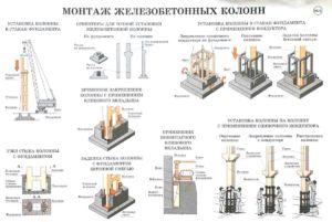 Монтаж ЖБ колонн