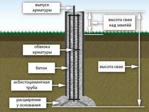 Схематическое изображение установки столба данным способом.
