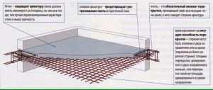 Общая схема плит с назначением материалов