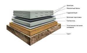 Устройство плитного фундамента