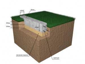 Фундамент ленточный мелкозаглубленный