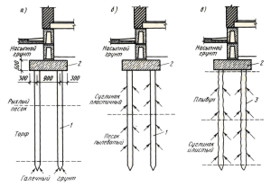 Виды свайных фундаментов: а – сваи-стойки; б – висячие забивные сваи; в – висячие набивные сваи; 1 – забивные сваи; 2 – ростверк; 3 – набивные сваи