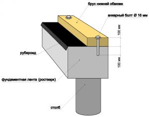 Типовая схема свайного фундамента