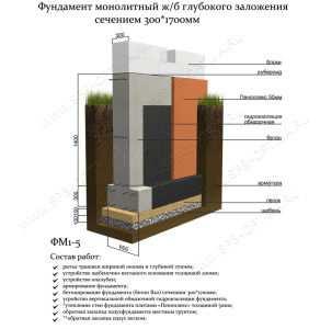 Фундамент- монолитная железобетонная плита высотой 250 (300) мм
