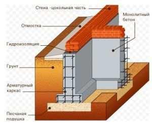 Железобетонный монолитный фундамент в разрезе
