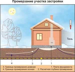 Схема промерзания грунта под фундаментом
