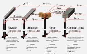 Устройство различных ростверков для фунламента на винтовых свай