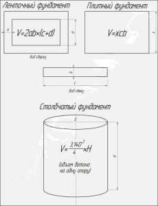 Рабочие формулы расчета объема фундаментов, в частности столбчатого