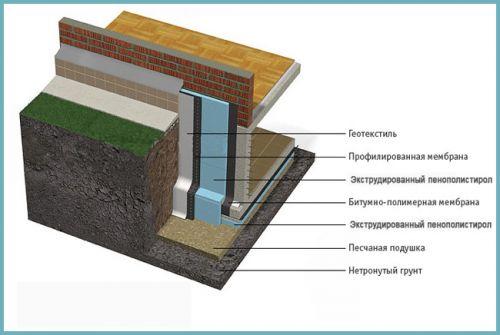 схема утепления экструдированным пенополистиролом