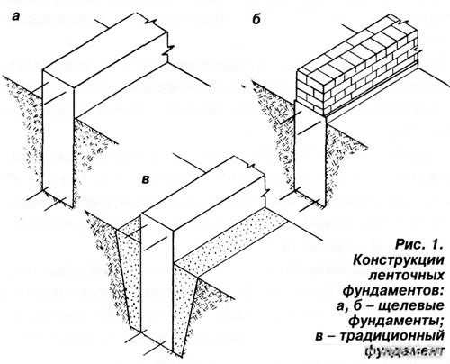 схема щелевого фундамента
