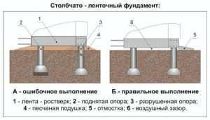 Правильное и неправильное устройство столбчато-ленточного фундамента.