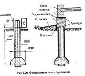 Схема формирования ленты фундамента