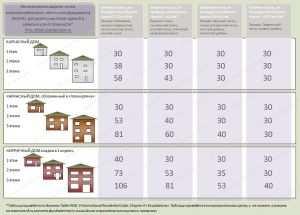 Таблица несущей способности грунта