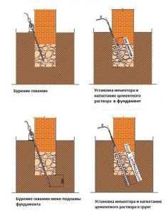 Схема усиления фундамента буроинъекционными сваями