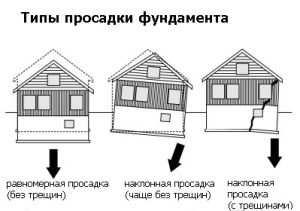 Типы просадки фундамента