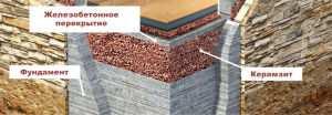 Утепления фундамента керамзитом изнутри
