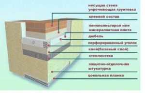 Принципиальная схема наружного утепления фундамента