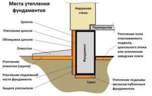 Схематическое изображение утепления дома без подвального помещения