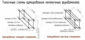 Схематическое изображение вариантов армирования