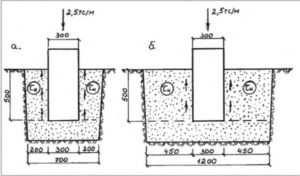 Схема отображающая параметры ленточного основания