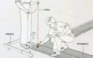 Процесс разметки внешнего контура фундамента