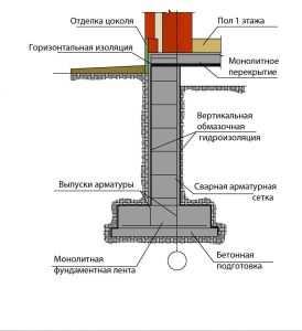Схема комплектующих элементов монолитного основания
