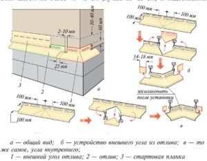 Схема установки отливов на тяжелые конструкции ограждений