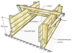 Схема устройства опалубки для ленточного фундамента