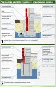 Способы изоляции фундамента при высоком УГВ