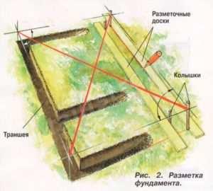 Схема создания разметки ленточного фундамента