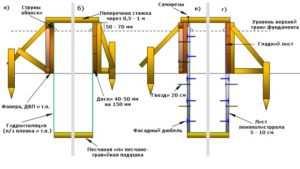 Схематическое отображение всех элементов и размеров щитовой опалубки основания