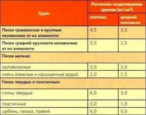Таблица с указанием несущей способности грунта для расчета фундамента здания