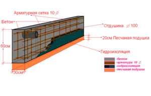 Схема одного из способов устройств ленточного фундамента в земле