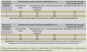 Таблица с расчетом минимальной подошвы и ширины ленточного основания