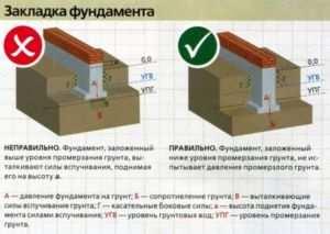 Расчет ширины и глубины фундамента в зависимости от промерзания грунта