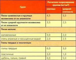 Таблица с указанием сопротивления грунтов для расчета нагрузки на фундамент