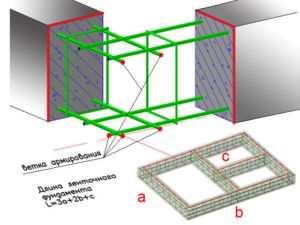 Схема арматурного каркаса с расчетом длины ленточного основания