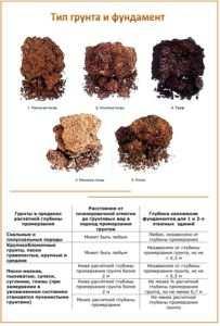 Таблица с указаниями выбора основания в зависимости от типа грунта