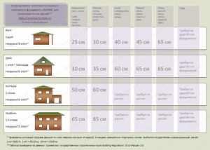 Таблица с указанием допустимой нагрузки на грунт для расчета несущей способности основания