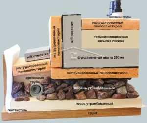 Эскиз оптимальной толщины плиты фундамента