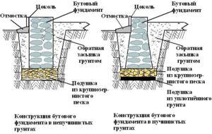 Схема устройства ленточного бутового фундамента на различных грунтах