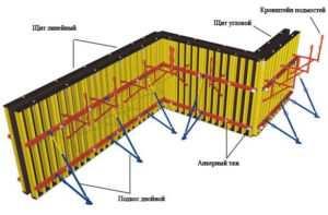 Изображение щитовой опалубки для фундамента