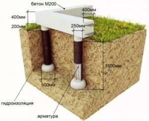Схема устройства свайно-ленточного фундамента для сложных грунтов